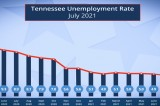 Tennessee Unemployment Drops for Second Consecutive Month